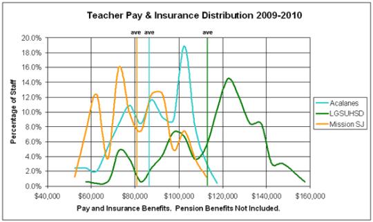 Wage Distribution Comparison